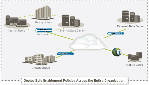 Deploy Safe Enablement Policies Across the Entire Organization